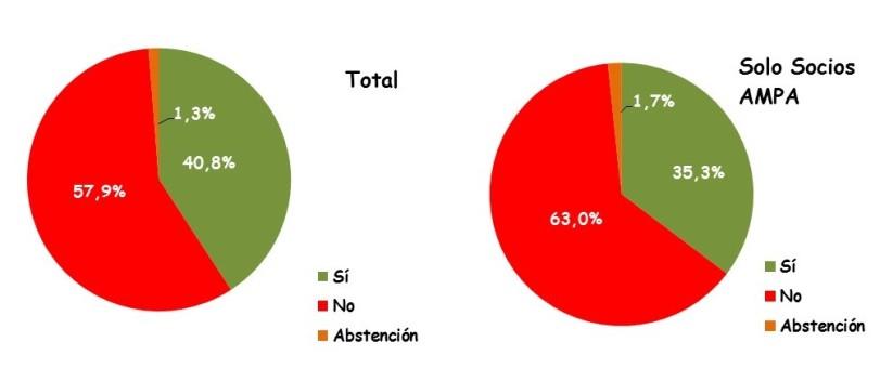 Resultados Encuesta (2)